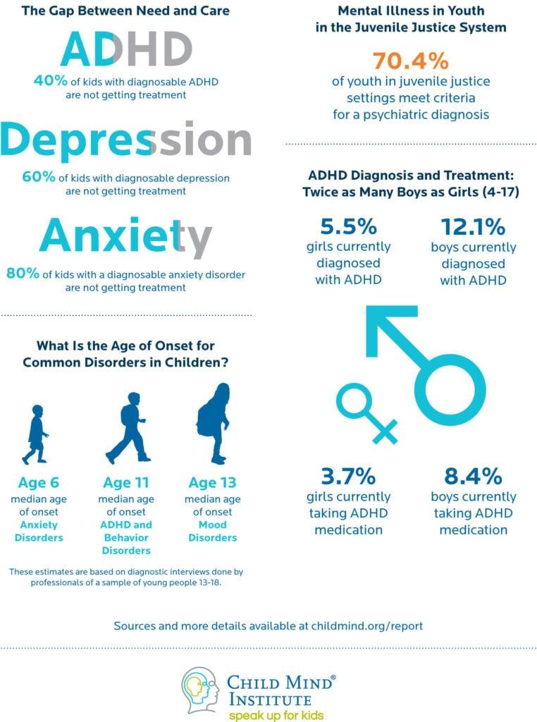 Children's Mental Health Report Infographic | Child Mind Institute