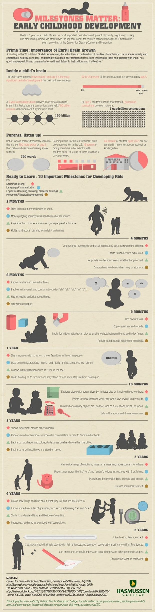 Childhood Developmental Milestones Infographic